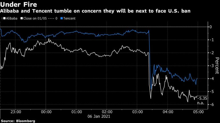 Alibaba,Tencent shares fall after reports of US investment ban