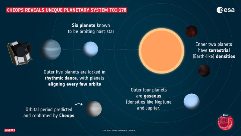 Hear The Strange Music Of Distant Planetary System TOI-178 – EarthSky