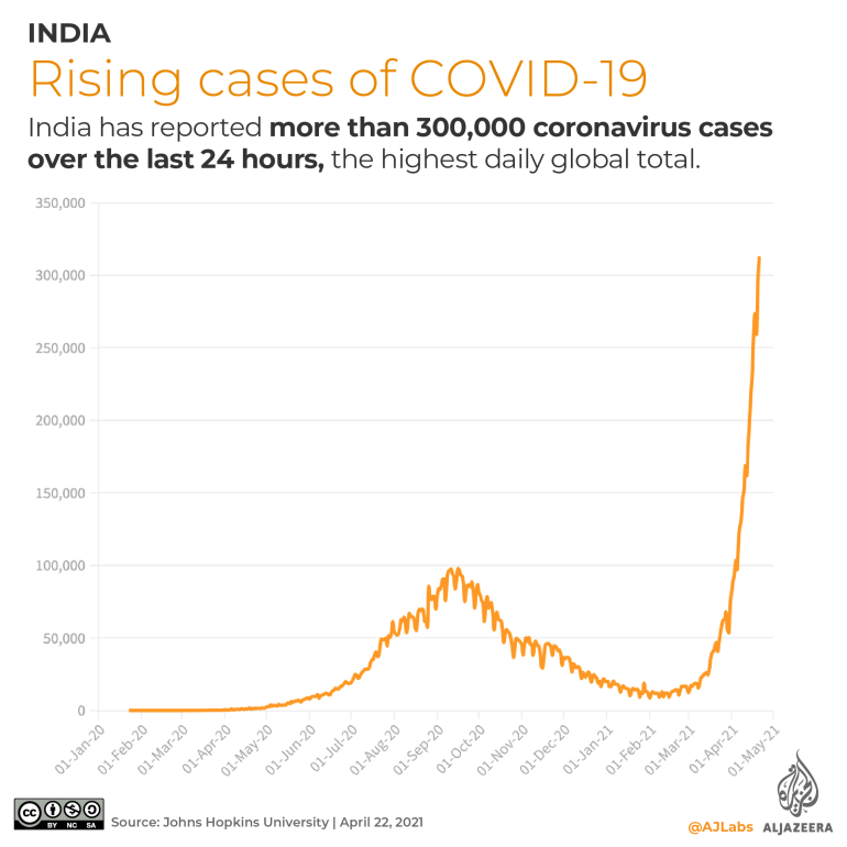 Fire kills 13 COVID patients in India hospital: Live updates