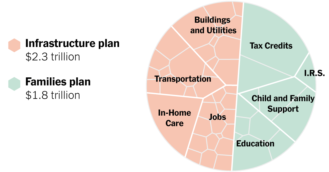 Here's President Biden's Infrastructure and Families Plan, in One Chart