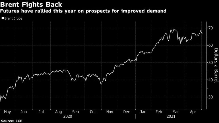 India COVID surge pushes oil prices down further