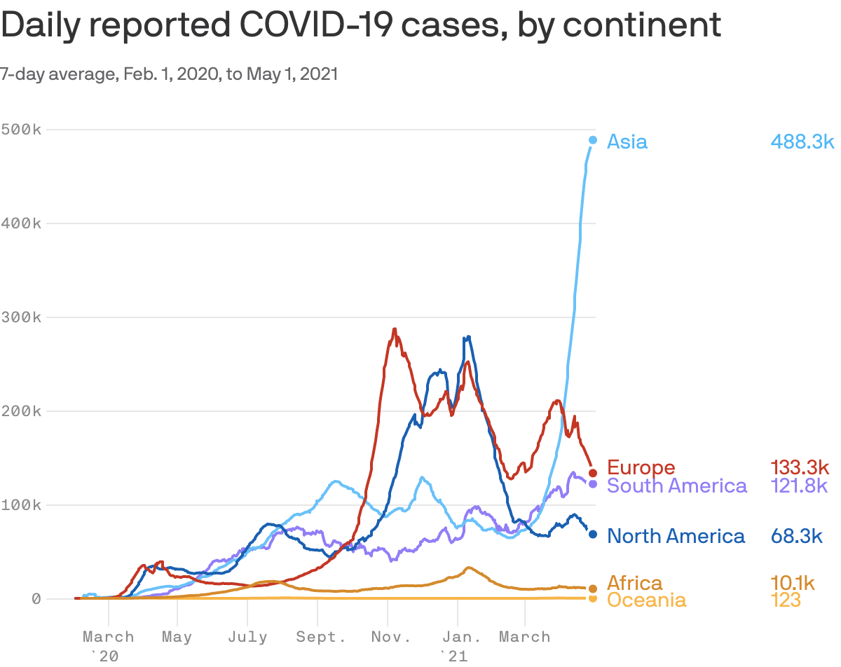 Pandemic's global toll rises even as rich world starts to move on