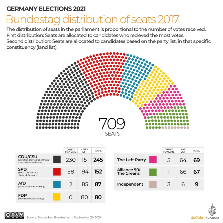 Germany set to vote in most unpredictable elections in years