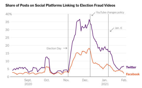 YouTube's stronger election misinformation policies had a spillover effect on Twitter and Facebook, researchers say.